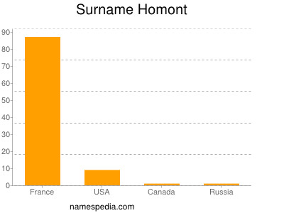 Surname Homont