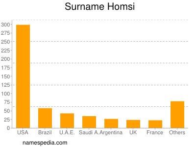 Surname Homsi