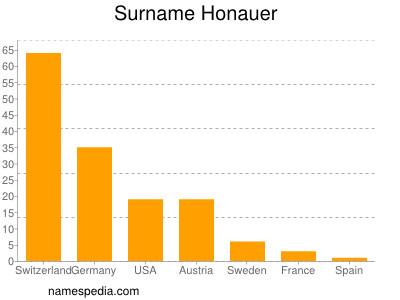 Surname Honauer