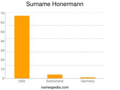 Surname Honermann