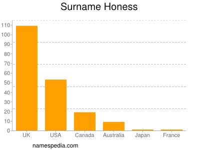 Surname Honess