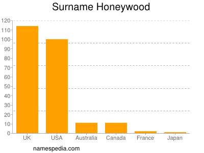 Surname Honeywood