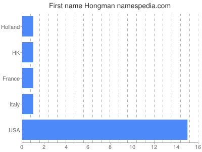 Given name Hongman