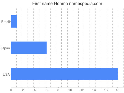 Given name Honma