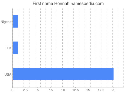 Given name Honnah