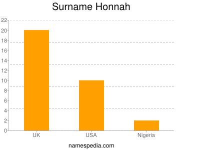 Surname Honnah