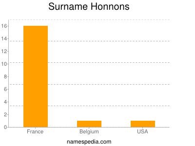 Surname Honnons