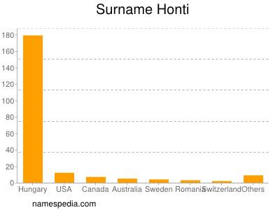 Surname Honti
