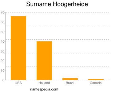 Surname Hoogerheide