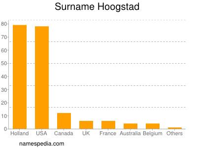 nom Hoogstad