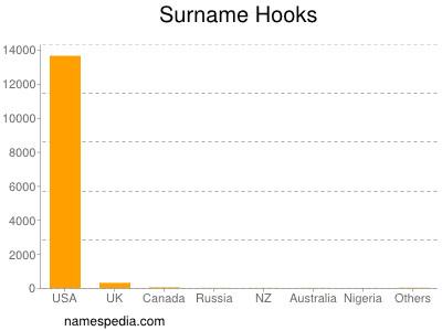 Surname Hooks