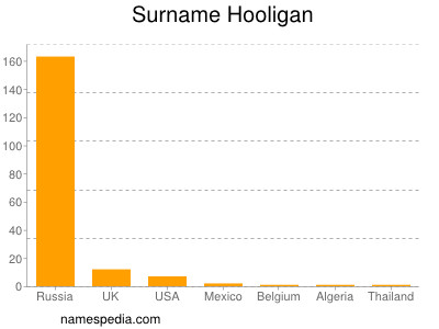 football hooliganism statistics