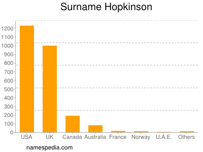 Surname Hopkinson
