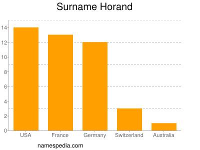 Surname Horand