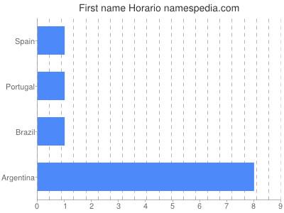 Given name Horario