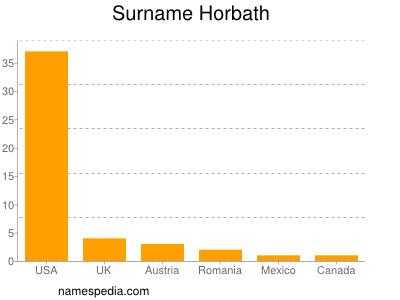 Surname Horbath
