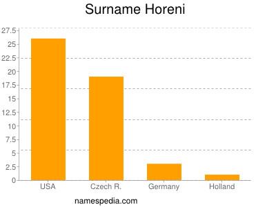 Surname Horeni