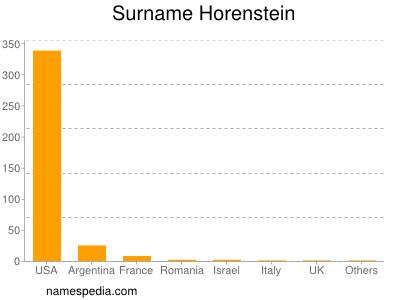 Familiennamen Horenstein