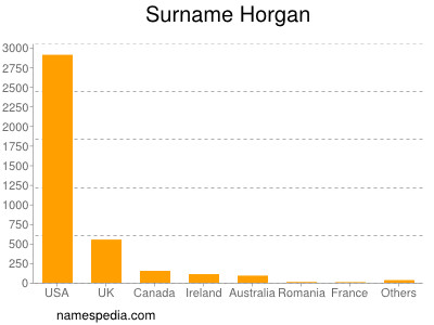Surname Horgan