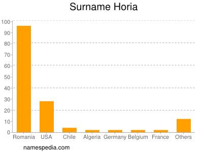 Surname Horia