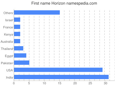 Given name Horizon
