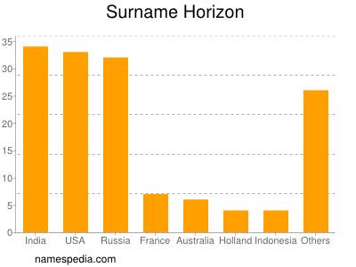 Surname Horizon