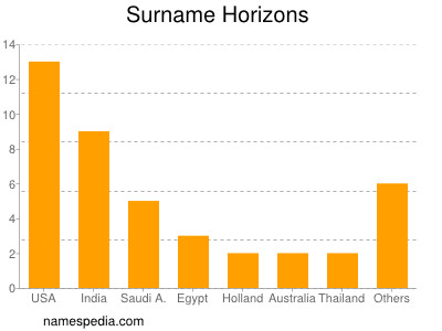 Surname Horizons