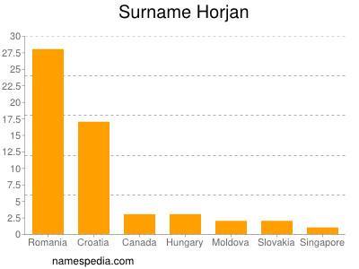 Surname Horjan