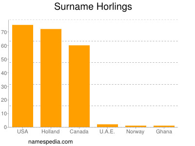 Surname Horlings