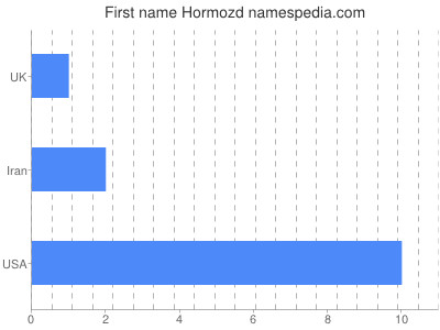 Given name Hormozd