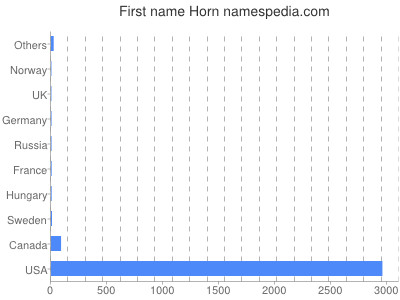 Given name Horn