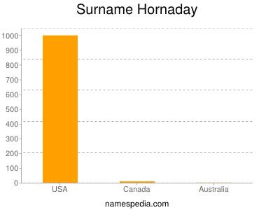 Surname Hornaday
