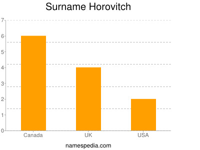 Surname Horovitch