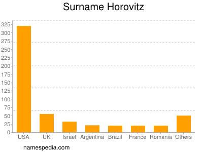 Familiennamen Horovitz