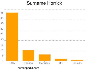 Surname Horrick