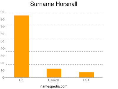 Familiennamen Horsnall