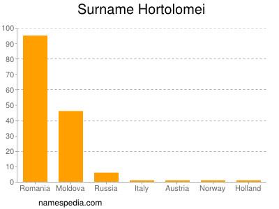 Surname Hortolomei