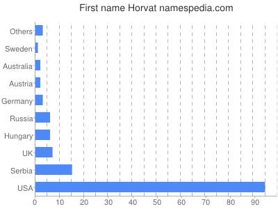 Given name Horvat