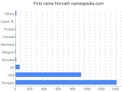 Given name Horvath