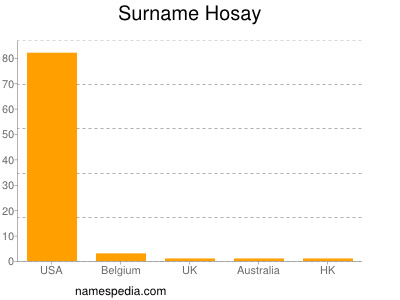 Surname Hosay