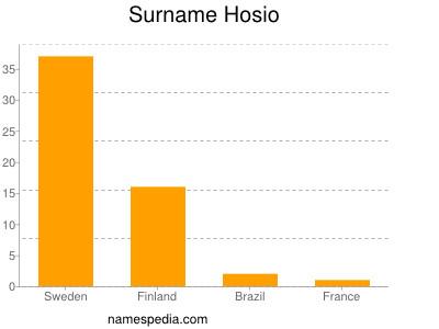 Familiennamen Hosio
