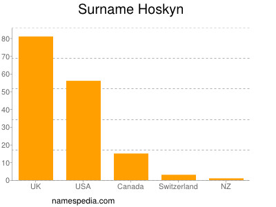 Familiennamen Hoskyn