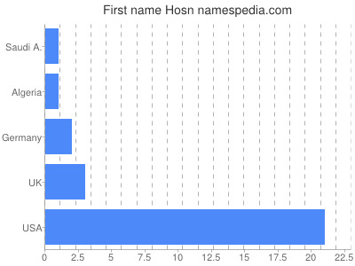 Given name Hosn
