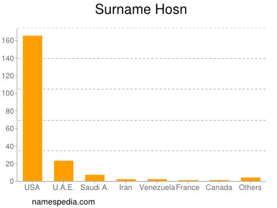 Surname Hosn
