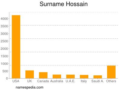 Surname Hossain
