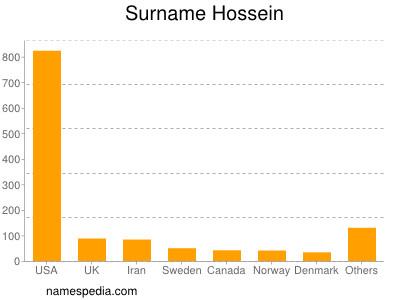 Surname Hossein