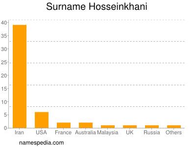 Surname Hosseinkhani