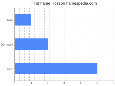 Given name Hosson
