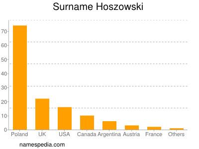 Surname Hoszowski