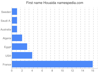 Given name Houaida